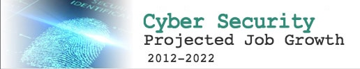 Digital Forensics Degree