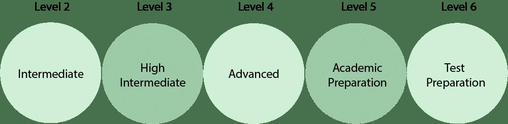Levels of ESL courses UOTP DC